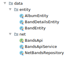 Screenshot showing the folders and files inside the data package. Folder entity with files AlbumEntity.kt, BandDetailsEntity.kt, and BandEntity.kt. Folder net with files BandsApi.kt, BandsApiService.kt, and NetBandsRepository.kt