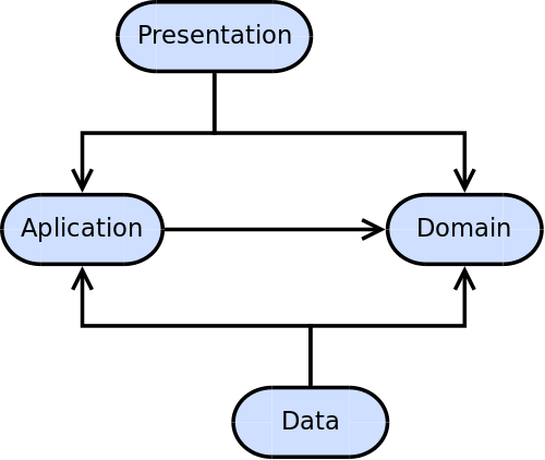 Diagram that shows the four main layers and the directions of the dependencies with arrows. All layers point to domain, and presentation and data layers also point to the application layer.